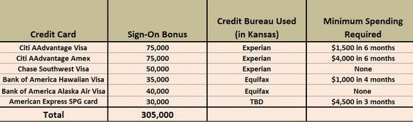 Churn Analysis - Credit Cards