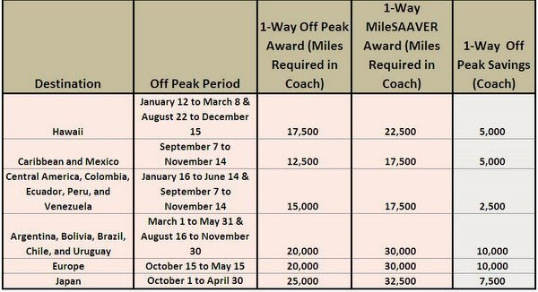 Aa Miles Chart Understanding Upgrade Co Pays And Airline