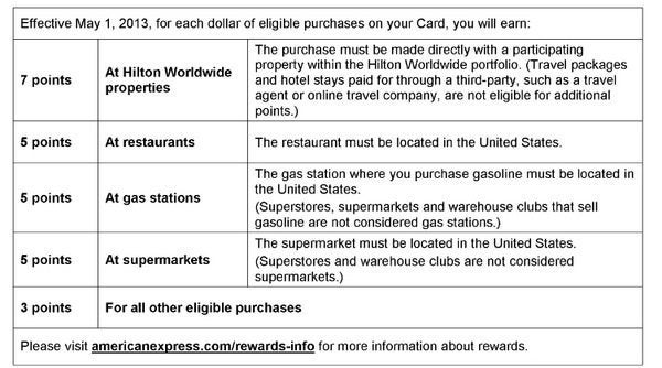 Hilton Card Bonus Changes