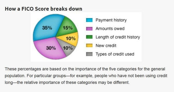 Credit Scores:  Does Cancelling a Credit Card Hurt Your Credit Score?