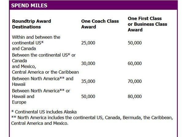 US Air Partner Award Chart