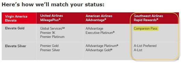 Match Your Southwest Companion Pass to Virgin Elevate Gold Status