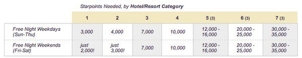Starwood Points Value