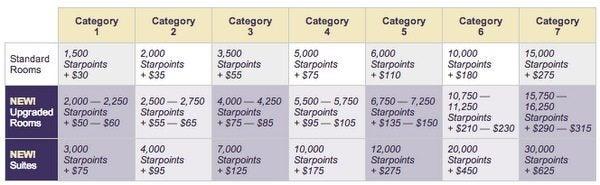 starwood credit card 30,000