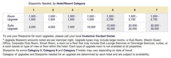 Hyatt Suite Upgrade 6,000 Points