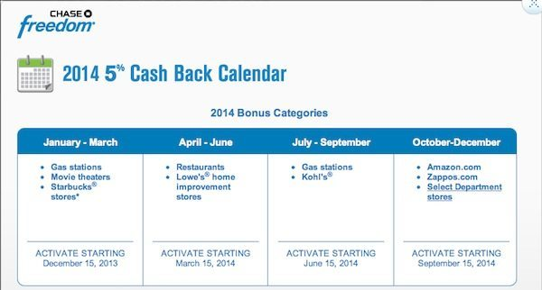 Chase Freedom 2014 5X Ultimate Rewards Points Or 5% Cash Back Category Bonuses