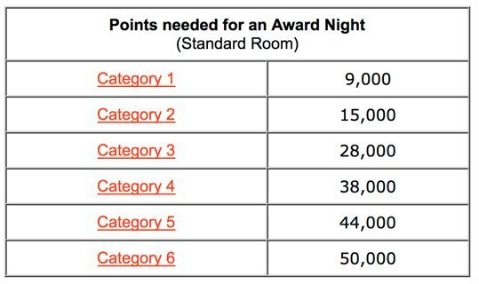 Will I Get 38,000 Club Carlson Points If I Book 3 One Night Stays At The Same Hotel