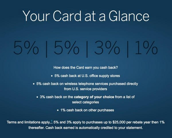 Which SimplyCash 3% Cash Back Category Will You Choose?