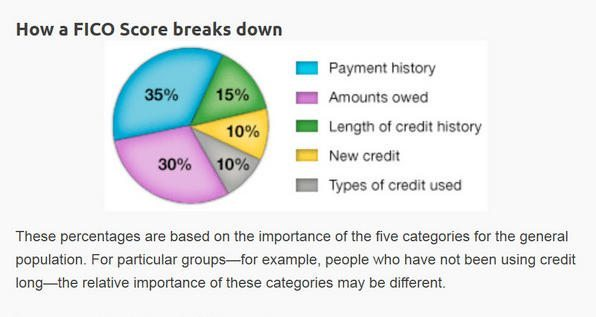 The Benefits Of Business Credit Cards