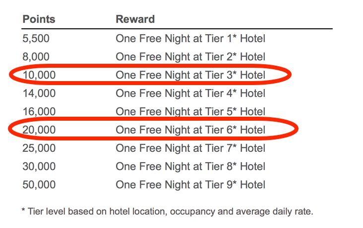 You Could Get 2 Nights at a Wyndham Tier 6 Hotel With 45,000 Points or 2 Nights at a Wyndham Tier 2 Hotel With 20,000 Points