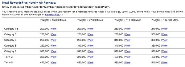 Best Ways To Transfer 75,000 Chase Ultimate Rewards Points From Chase Ink Plus Card To Marriott