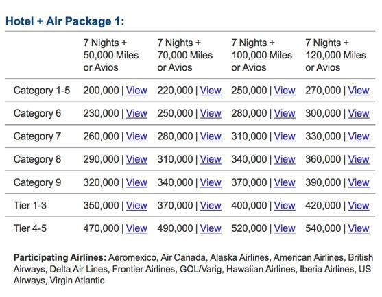 Is It Worth Transferring Marriott Points To American Airlines To Get A 20 Bonus