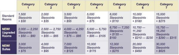 How to Earn & Use Starwood Points: Part 4 – The Best Kept Secret of Nights & Flights