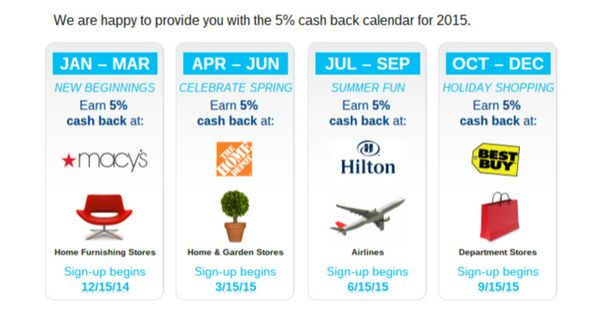 New Citi Dividend 5 Cash Back Categories For 2015
