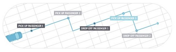Save Money In New York With UberPOOL