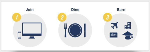 Today Use Your Chase Sapphire Preferred Card When Eating Out And Earn 3X Points