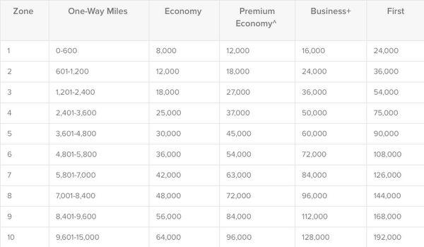 New Citi ThankYou Transfer Partner Qantas Worth It Or Not