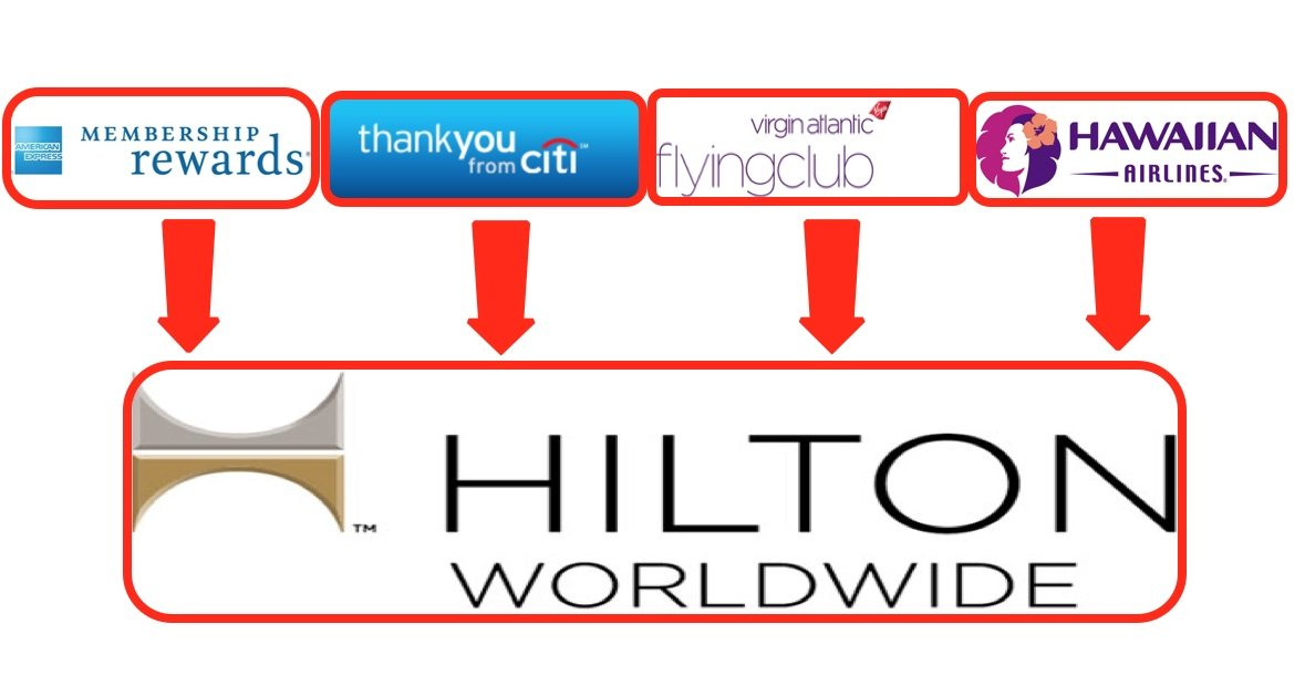 Update All The Ways To Earn Hilton Points