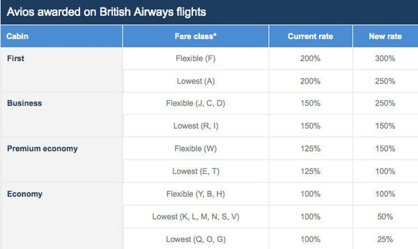 What Do The Changes To The British Airways Award Program Mean For You