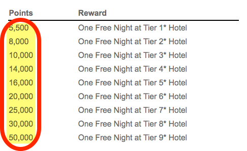 Starting Today Book ANY Wyndham Hotel For 15,000 Points