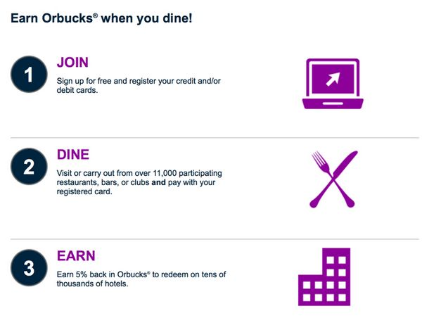 Dine Out And Earn Orbitz Orbucks For Discounts On Hotels