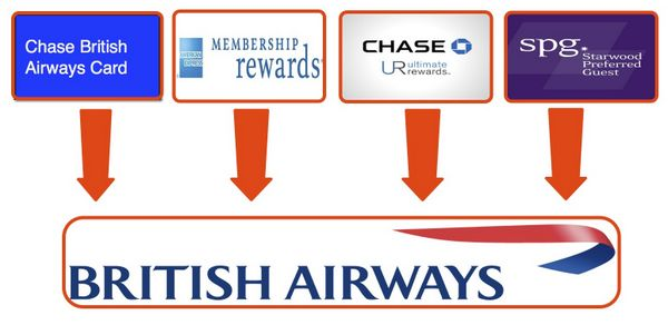 What To Do Now That You Get Fewer British Airways Points When Transferring AMEX Points