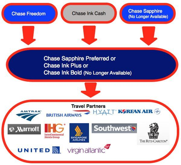 Will Activating Chase Freedom's Next 5X Points Quarterly Bonus Deactivate the Current Bonus?
