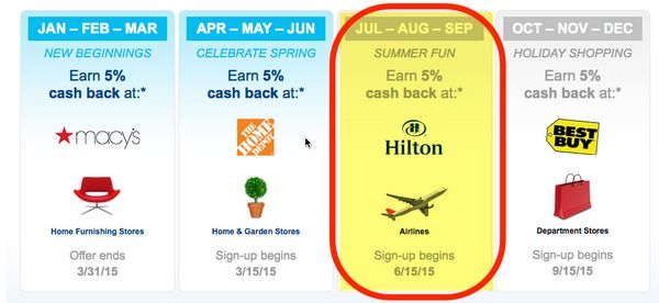 Reminder Register For 5 Cash Back Categories For Freedom Discover It US Bank Cash More