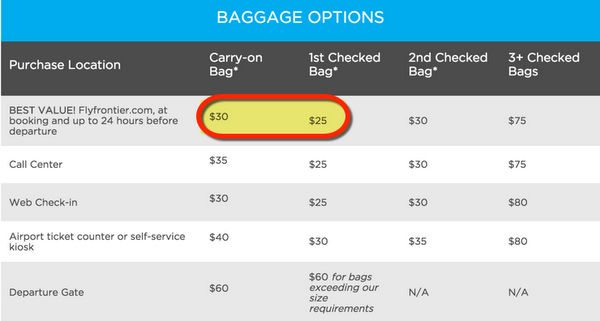 Add Extras To Your Frontier Airlines Flight Checked Bag Better Seats And More From 49