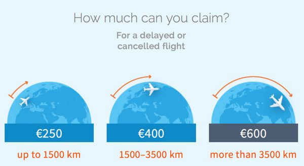 Get Compensation For European Flight Delays Cancellations With Refund.me