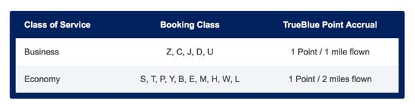 New Earn Singapore Airlines Miles On JetBlue Flights For Big Travel