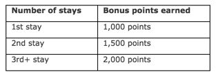 Credit Card Updates:  Southwest 50,000 Points (Expired) & US Air 50,000 (Really 40,000) Miles