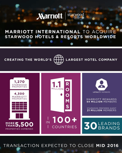 Marriott Buying Starwood Hotels! What Does It Mean for You?