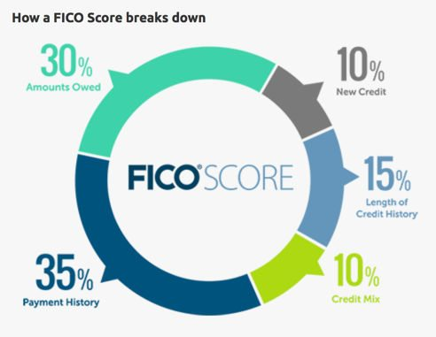 Quick Tip How To Easily Improve Your Credit Score With An Early Payment