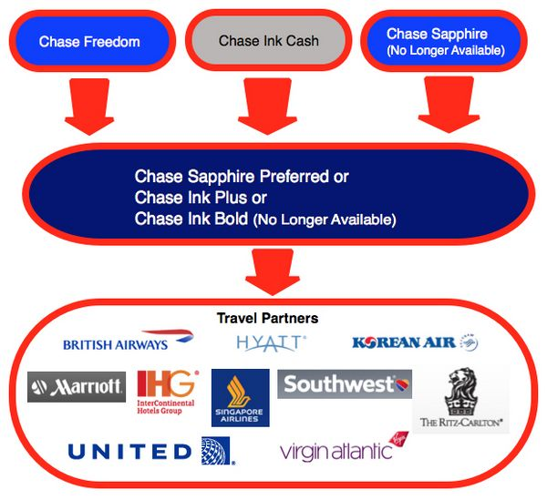 News You Can Use – Chase Sapphire Preferred Matching, Iceland Air Update, 40% Discount on United Miles, 50% Discount for Transferring Delta Points, & Two $50 Coupons For Air Tran