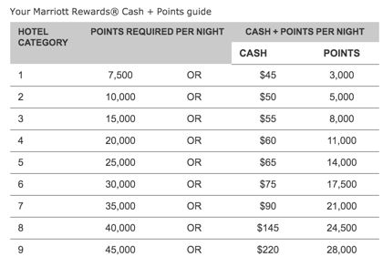 How To Save Money With Marriotts New Cash Points Option