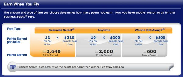 Can You Transfer Starwood Points To Southwest And Earn The Companion Pass