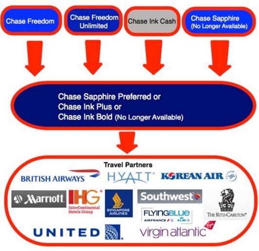 Chase Adds New Transfer Partner More Options To Europe