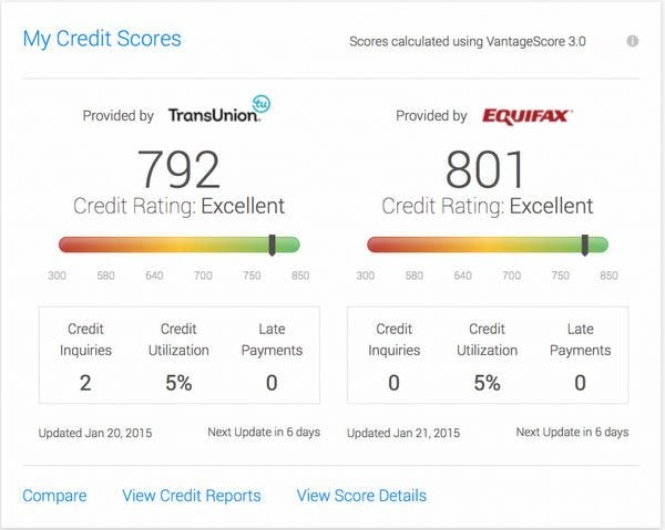 Free Access For Everyone To Your Experian FICO Score With Discover Credit Scorecard