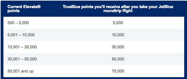 JetBlue Will Match Your Virgin America Points Balance After 1 Round Trip JetBlue Flight This Summer