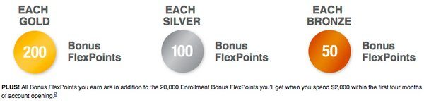 Dont Use My Link And Get More Bonus Points Every Time The US Olympic Team Wins A Medal