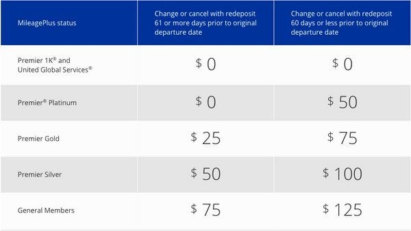 Less Generous Stopover Rules Increased Change Fees Coming To United Airlines Award Flights