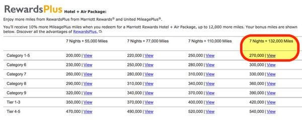 Limited Time 25 Bonus When You Transfer Hotel Points To United Airlines