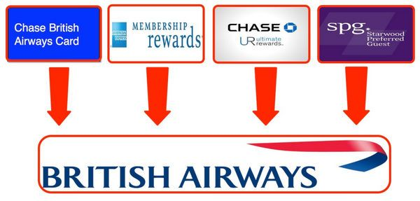 Chase British Airways Avios Point Card is Back! [Expired]