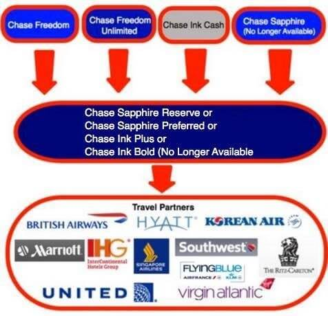 How Can I Use Chase Ultimate Rewards Points To Earn The Southwest Companion Pass