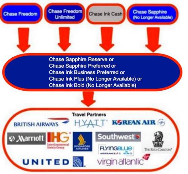 Targeted Offer 30000 Point Sign Up Bonus With Chase Freedom Unlimited
