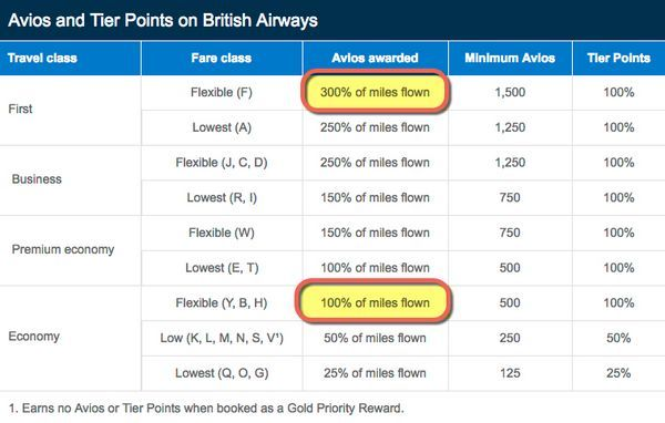 British Airways Avios Promotion 2017