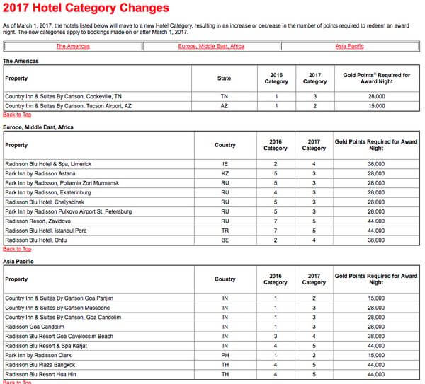 Club Carlson Category Changes