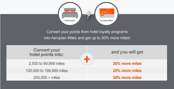 Air Canada Transfer Bonus
