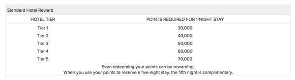 American Express Membership Rewards Points For Hotels